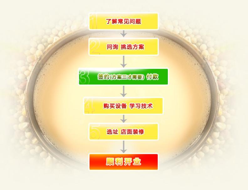 摩卡现磨豆浆加盟流程图